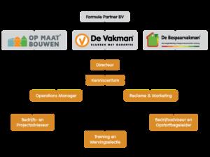 Formule Partner organisatie